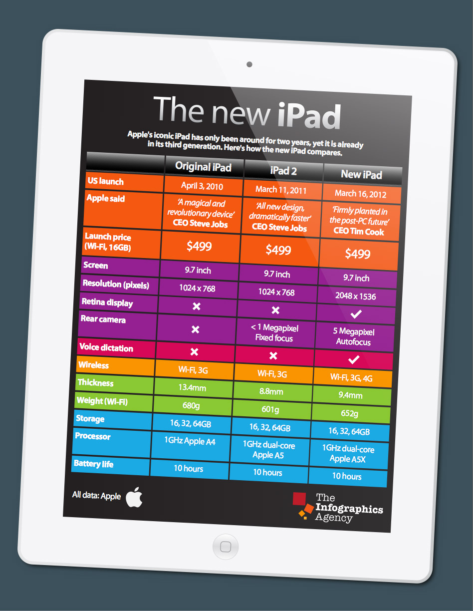 New iPad Infographic