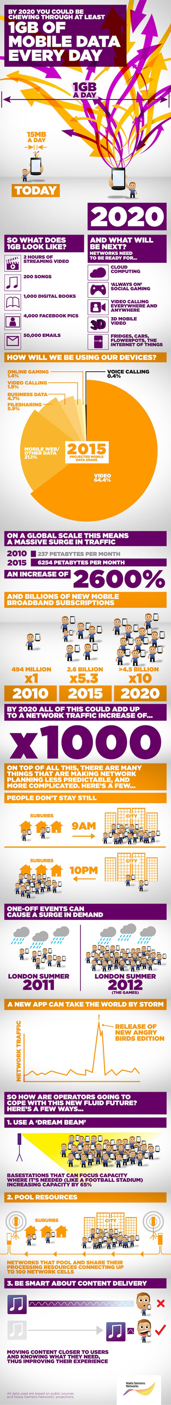 Mobile Broadband Trends Infographic