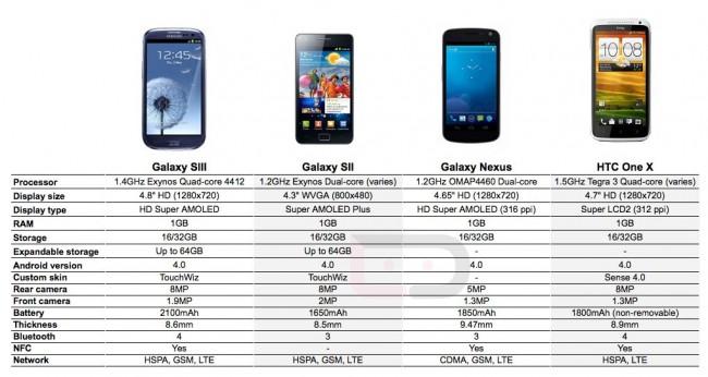 Samsung Galaxy SIII Compared To HTC One X, Galaxy Nexus And Galaxy SII