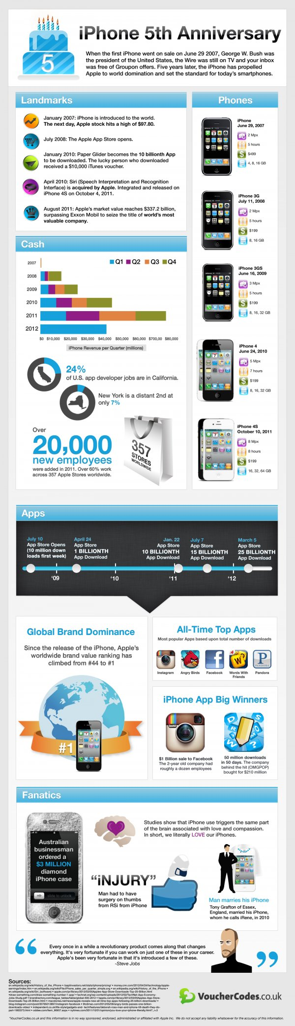 Apple iPhone 5th Anniversary