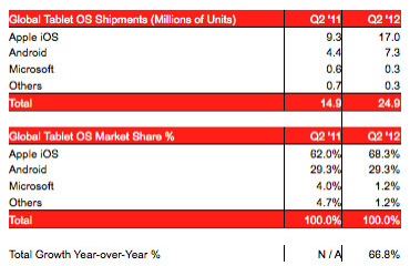 iPad Outsells Android Tablets