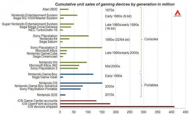 iOS To Be Biggest Gaming Platform Ever By End Of 2012 [Asymco]