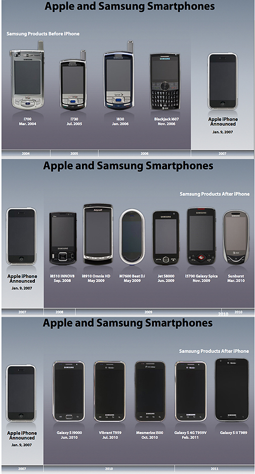 Apple's Lawsuit Against Samsung In Three Images