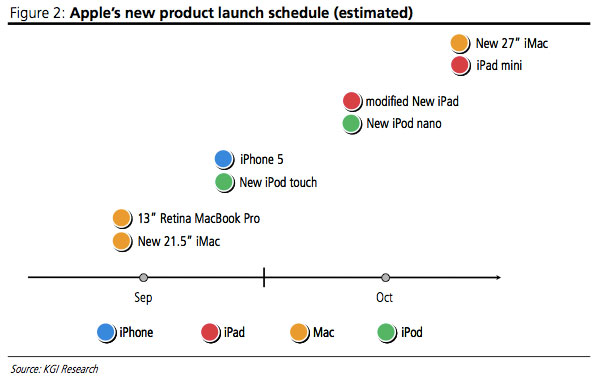 Apple fourth quarter 2012 products