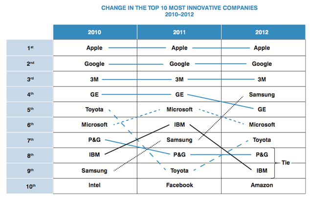 Apple Awarded The Most Innovative Company Of 2012 Title