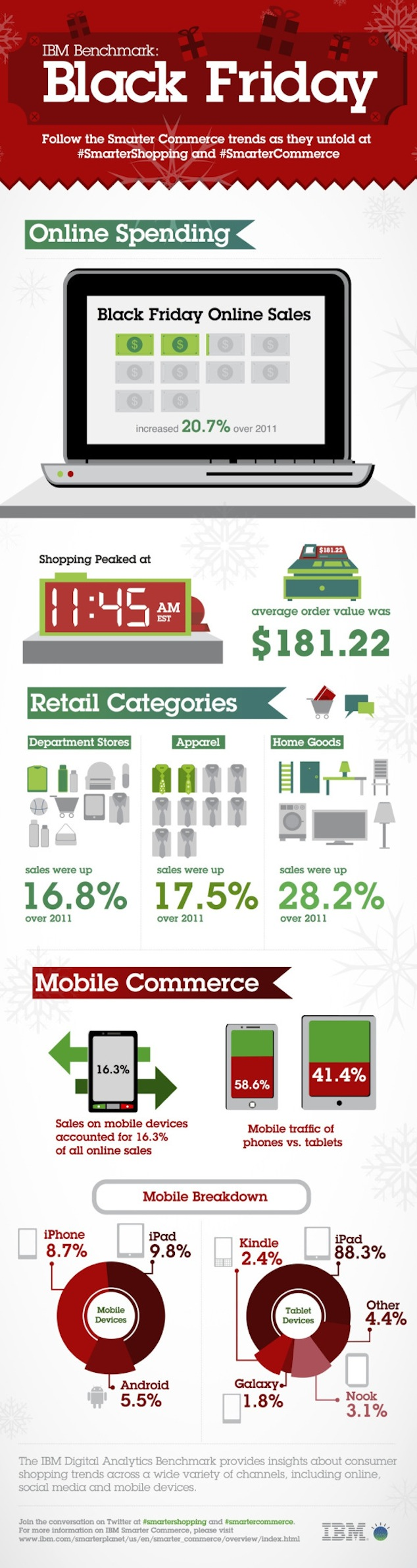 Apple's iPad Is Top 2012 Black Friday Shopping Tablet [INFOGRAPHIC]