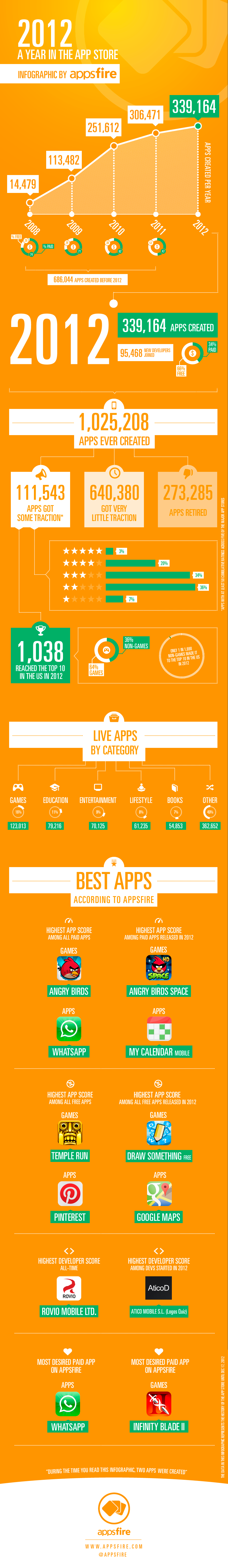 Appsfire-2012-A-Year-in-the-App-Store