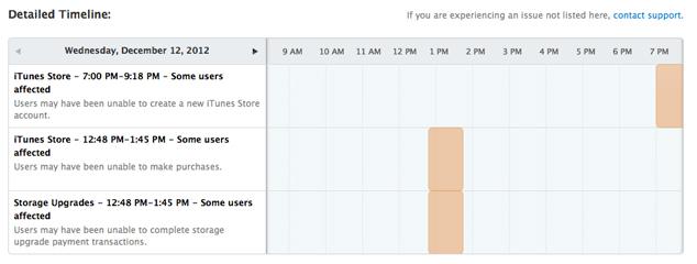 iCloud Detailed Timeline