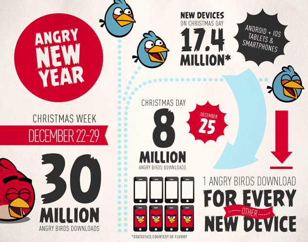 30 Million Angry Bird Downloads Over Holidays [Infographic]
