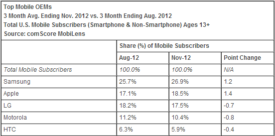 comscore_november_2012
