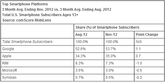 comscore_november_2012_os