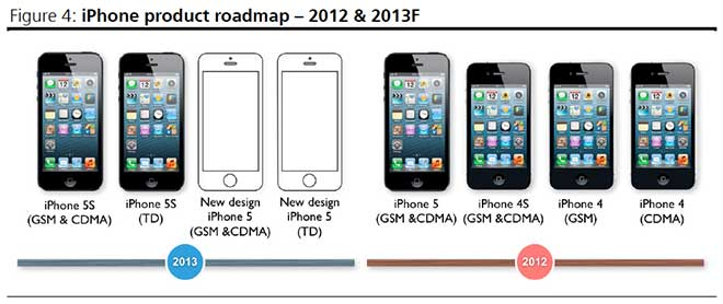 "Apple Entry-Level iPhone To Feature 4"" Display And Supering Thin Casing"