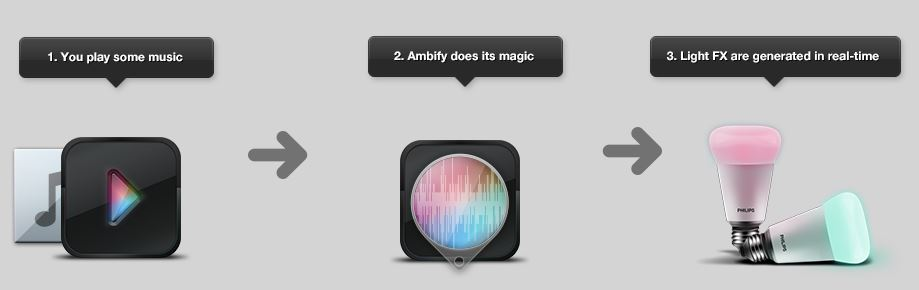 Ambify App