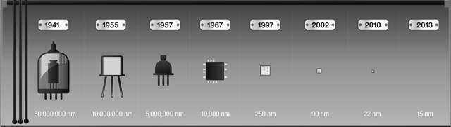 Harddrive-Evolution