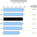 The Apple iPad Receives The  J.D. Power Customer Satisfaction Award For The Second Year In A Row