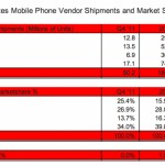 Apple Becomes Top U.S Mobile Phone Vendor In Q4 2012, Beats Samsung
