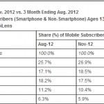 Samsung Is Top Mobile OEM And Google Is The Top Smartphone Platform In The U.S