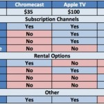Chromecast vs Apple TV vs Roku