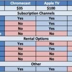 The Chromecast vs. Apple TV vs. Roku [Chart]