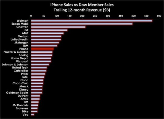 iPhone Business