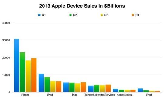 Device-Sales-Revenue-640x385