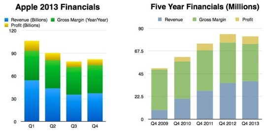 Financials-2013-vs-5-Year-640x318