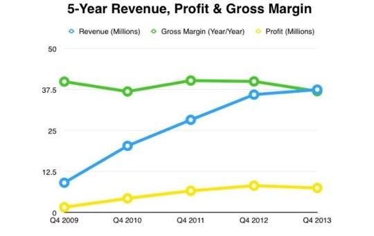 Revenue-Margin-Profit-5-Year-640x405