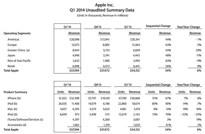 Apple Q1 2014