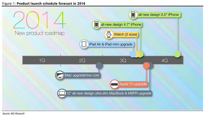 2014-apple-roadmap