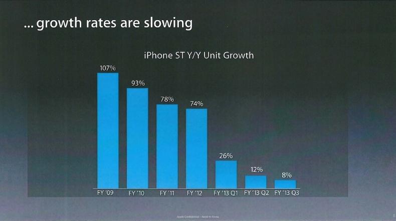 apple-percent