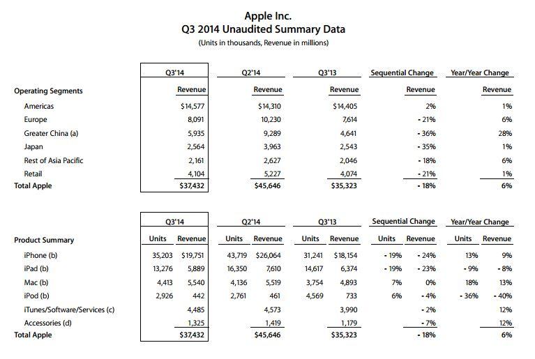 q3 2014 apple