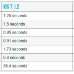 iOS 8 On iPhone 4S Affects Performance, You Probably Shouldn't Update