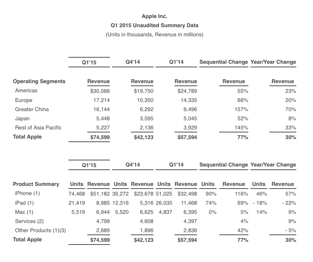 q1-2015-earnings