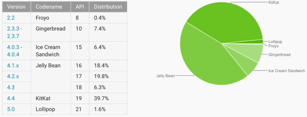 Android-adoption-rate