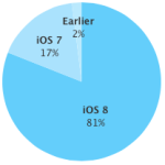 iOS 8 Adoption Rate Hits 81 Percent Post Apple Watch Launch