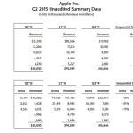 q2-2015-apple-earnings