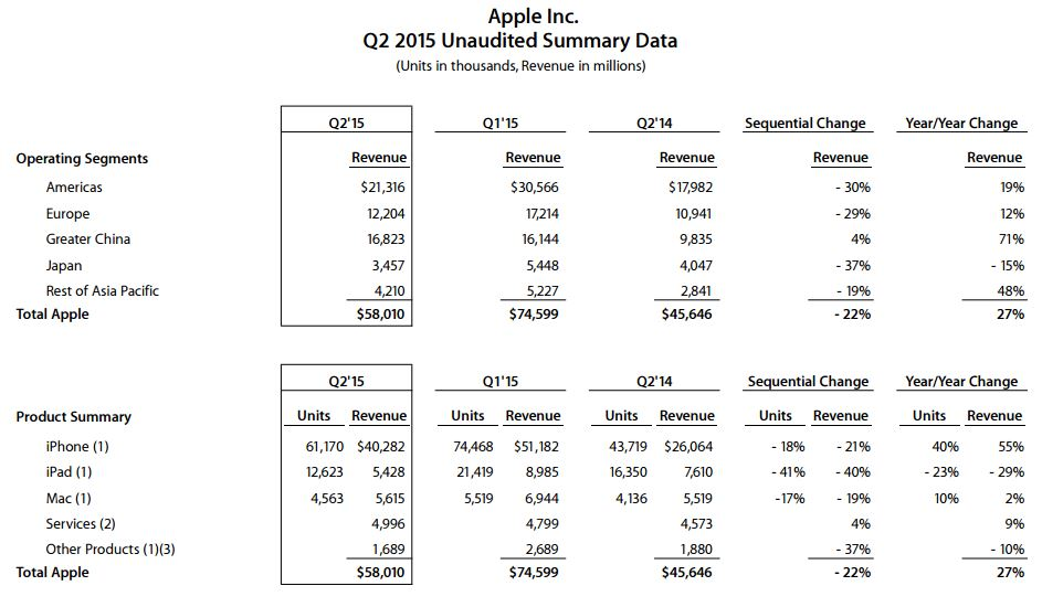 Apple's Q2 2015 Earnings Report: $58 Billion Revenue, 61 Million ...