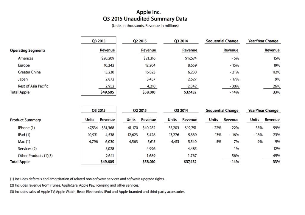 apple-q3-earnings report
